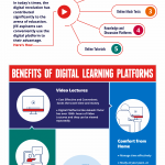 How to use digital learning platforms for JEE?